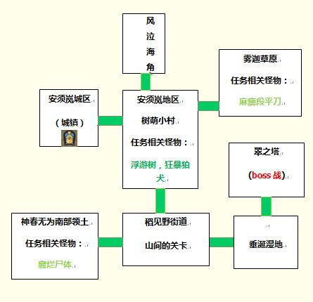 安须岚主线区域图.png
