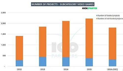 2016年电子游戏众筹缩水严重2.jpg