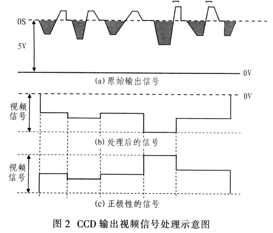 模拟信号_360百科