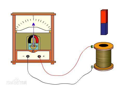 电磁感应现象 原理图