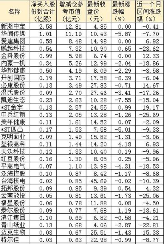 A股再掀增持潮:近1月181家公司获重要股东净增持- -   夫~君 - 亢龙有悔