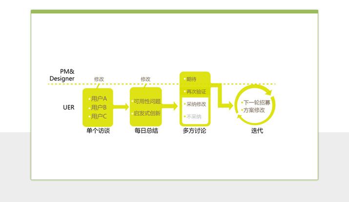 第四部分:敏捷的用户研究