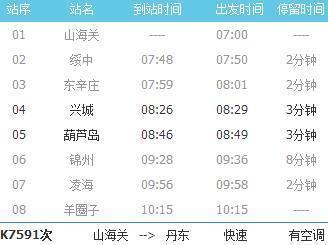葫芦岛从兴城到葫芦岛火车站经过哪些站点