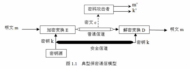 密码技术的一个基本功能是实现保密通信
