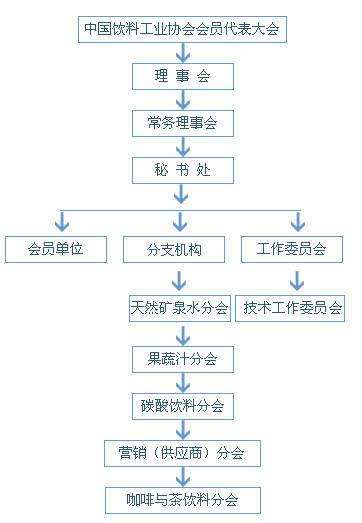 组织结构 编辑本段 理事会