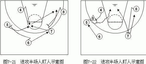 篮球 进攻半场人盯人防守 1 2 2 配合方式 讲解方案