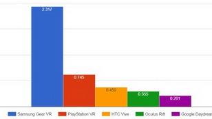 SuperData:谷歌Cardboard年销售量超8400万320.jpg