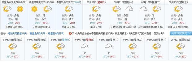 绥中东戴河未来十五天的天气预报