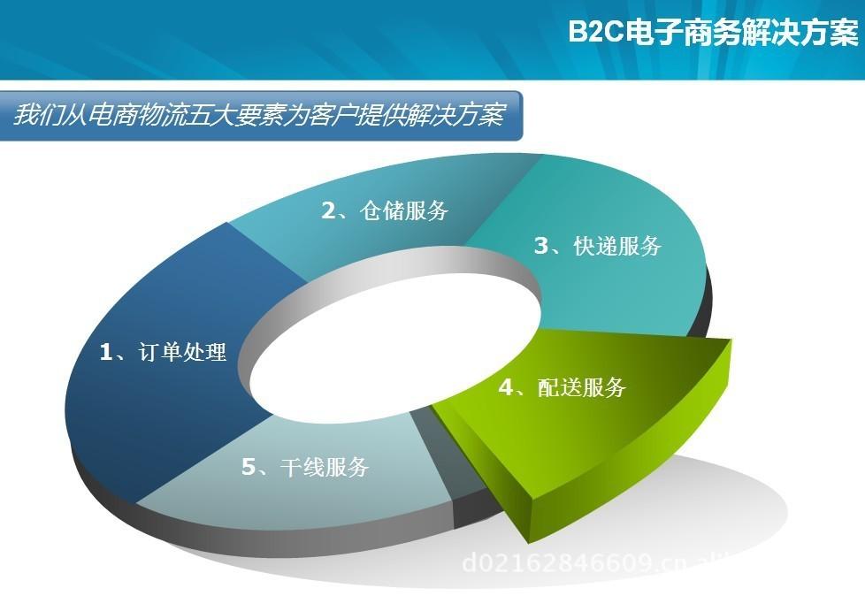 b2c电子商务_360百科