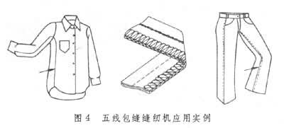 ③五线包缝缝纫机:有两根机针和3个钩梭,形成一行双线链式线迹和另