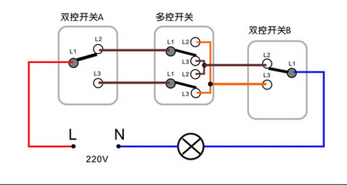 如果单纯控制4盏灯的独立开关直接接线就可以,不需要改装 如果要达到 四控 就是 一个开关同时控制四路犀两两联动, 最好是把你的开关接线拍一个清晰图或者你描述一下都有那些接线柱.... 因为我估计你可能理解有误...真的是四开四控的话开关里面的接线柱都装不下,四开四控全接现需要24根接稀 火线接中间 (公牛的可能是L20)引出线接上 墙壁 开关插座 有 几孔 几开 几联 几控 的关键型号 孔: 就是插座 的多少, 五孔就是 : 一个双孔插座,一个3孔插座 十孔 一般是: 两个双孔插座,两个3孔插座 开: 就