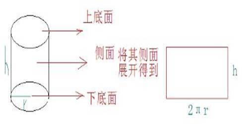圆柱表面积公式怎么来的图片