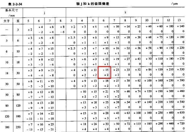 直径30k6的轴的规定公差值为多少_360问答