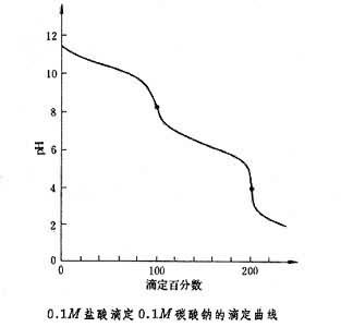 酸碱滴定法-360百科