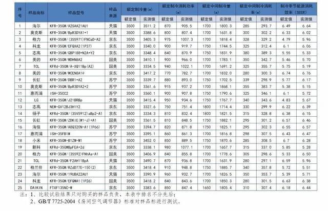 北京消协空调抽查:96%制冷量实测值未达到明示值