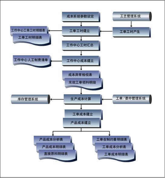 成本核算方法; 图1