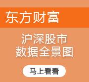 东方财富沪深股市数据图