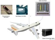 【技术分享】您乘坐的飞机安全吗——黑客通过机载娱乐系统可攻击飞机