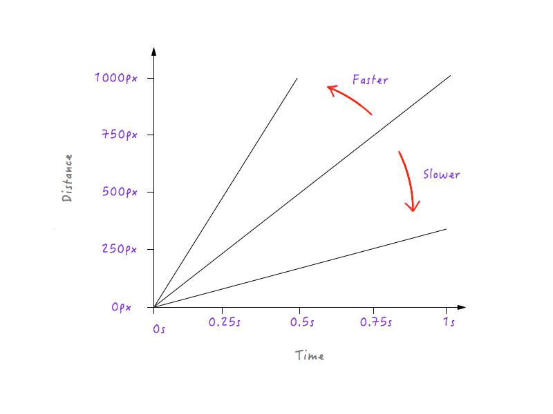 速度增加时直线变陡,减慢时直线变得平缓