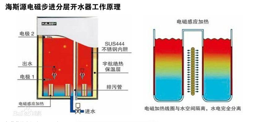 海斯源电磁分层开水器工作原理