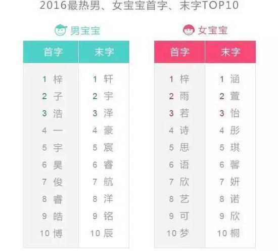 中国首份姓名报告出炉:来看看哪些名字易重 - 一统江山 - 一统江山的博客