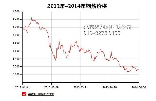 14年钢材价格走势仍是以低为主图片