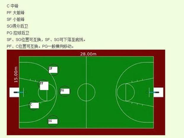 一般来说,篮球的合理配置是中锋,大前锋,小前锋,得分后卫和控球后卫,按照早期定义的时候,中锋主要进攻和防守位置是油漆区和三秒区内,大前锋主要是三秒区,辅助中锋的,就是常说的给中锋打下手补充等,小前锋是二分中投区域,得分后卫就是全部半场区域。控球后卫也主要是半场区域,但是他的责任是传球和球队战术发起执行人。不过现在篮球战术万千,定义多变,各位置已经没有传统的意义,只是还叫那个名字。谁能得分想打那个区域就打那个区域。
