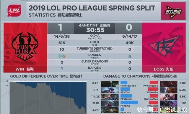 英雄联盟:LPL春季赛首日战罢,老友对决FPX 2:0拿下RW