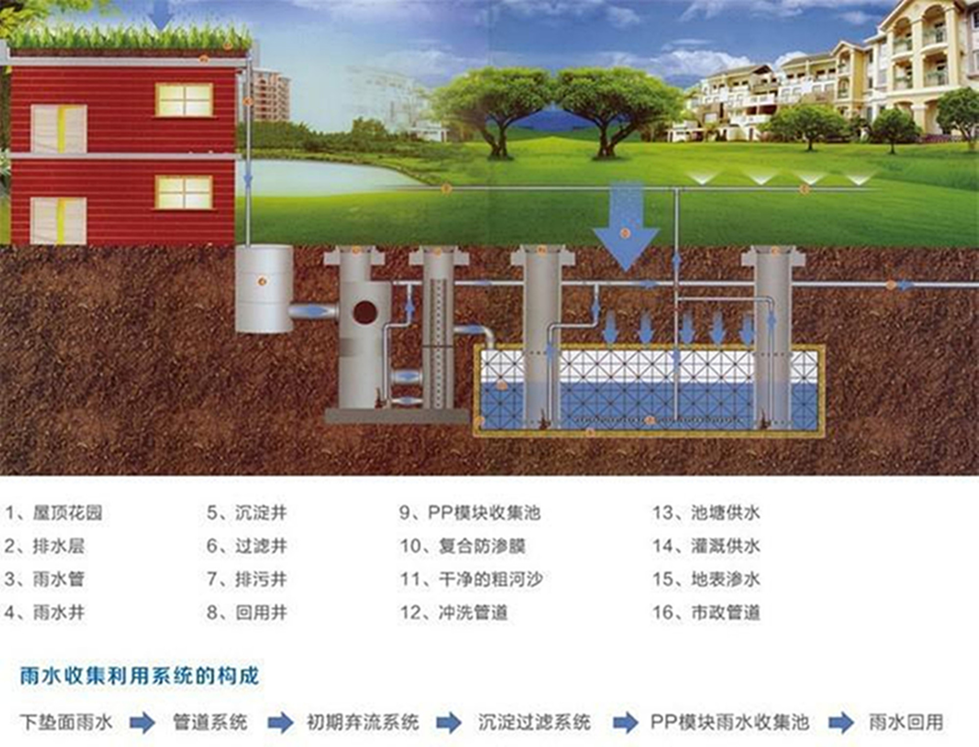 雨博士雨水收集流程: 雨水管道---------截污管道-------雨水弃流