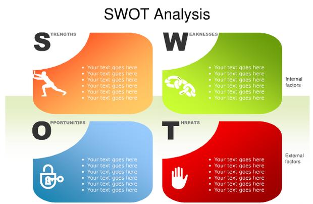 什么是SWOT分析法?_360问答