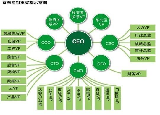 京东组织结构是什么