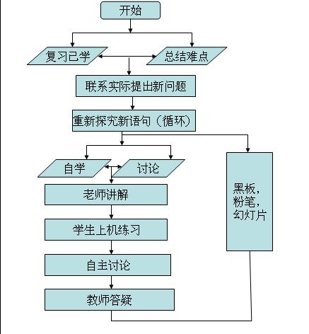 教学设计中的流程图; 循环型程序设计;; 教学设计模板流程图分享;