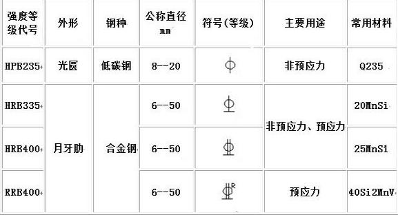 钢筋中T16意思表示房建线条_360v钢筋钢筋图纸的图纸凹凸上图片