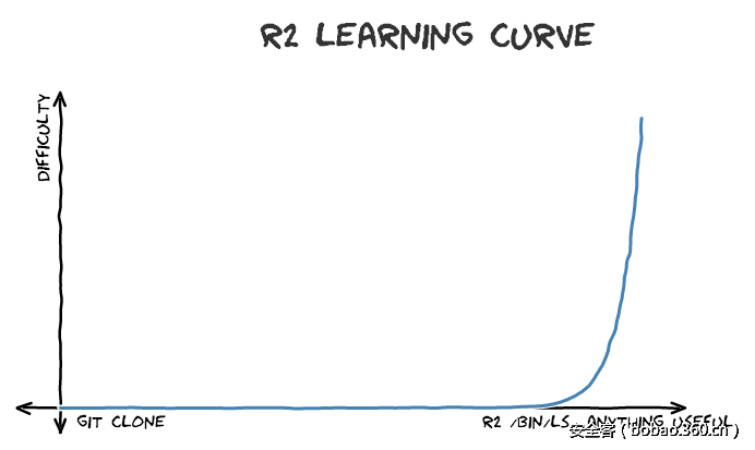 This is more or less how r2 learning curve works.