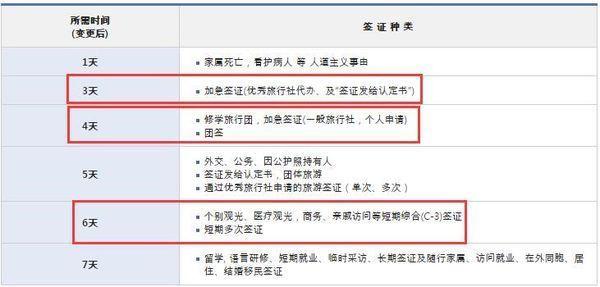 中国护照去韩国旅游办理签证要多久_360问答