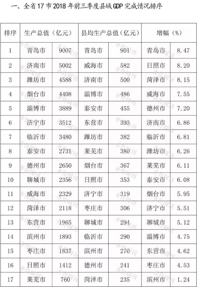 山东前三季度县域GDP榜单出炉!看看日照排第几?