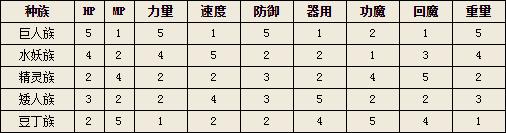 五大种族属性对比