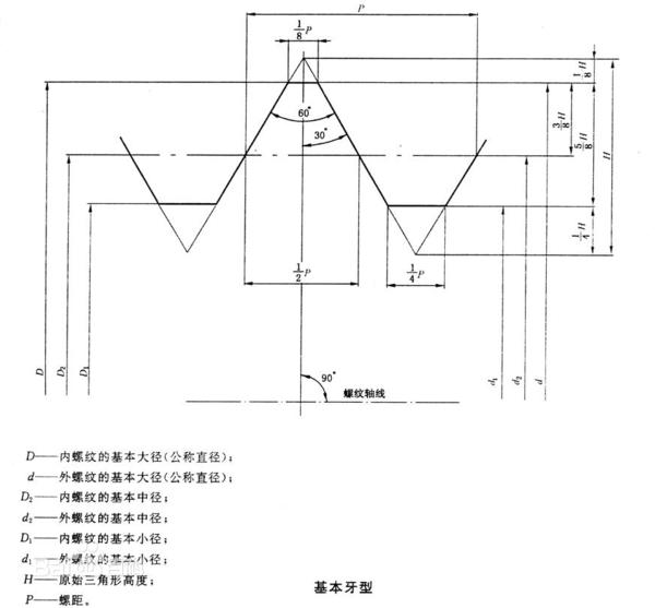 梯形螺纹外螺纹和内螺纹的公称直径指的什么直径