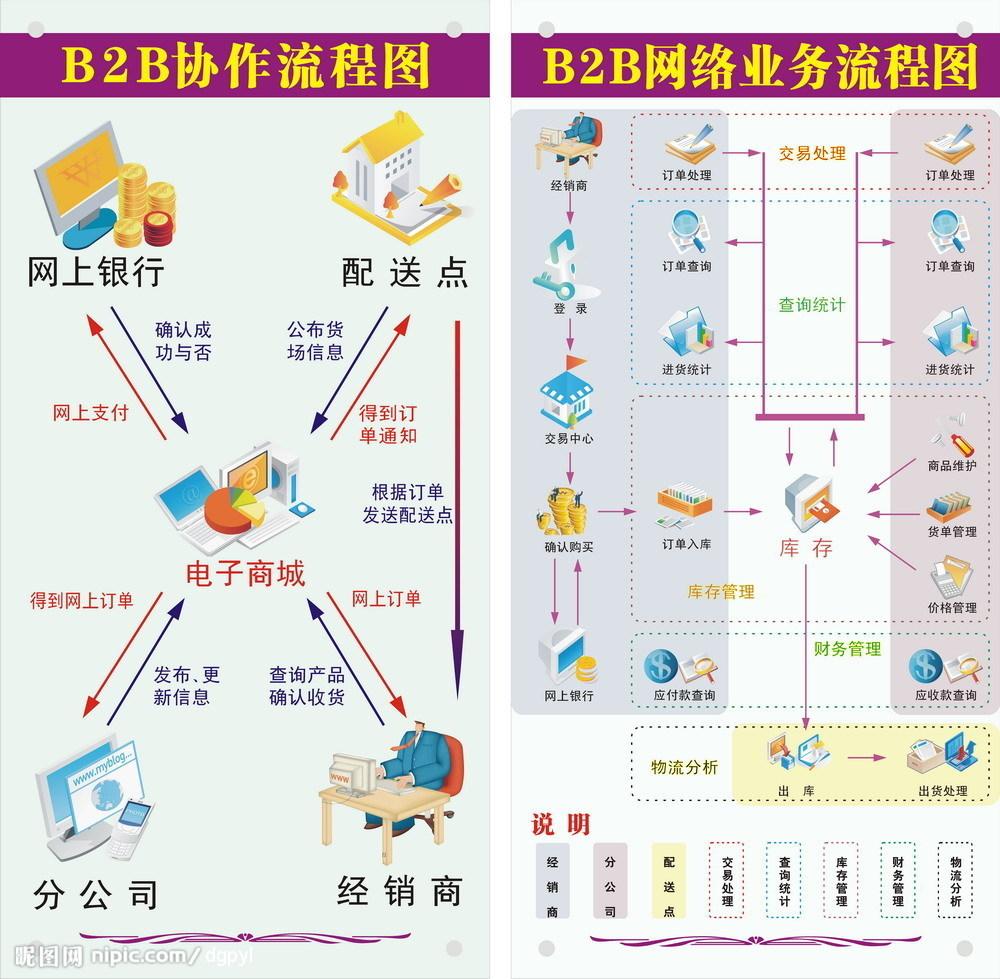 b2b电子商务网站_电子商务网站