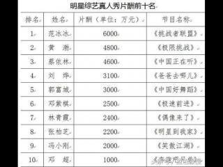 2016年明星收入排行,鹿晗收入比刘德华和张学友总和还多!
