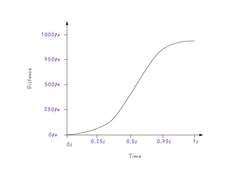 运动曲线终极版