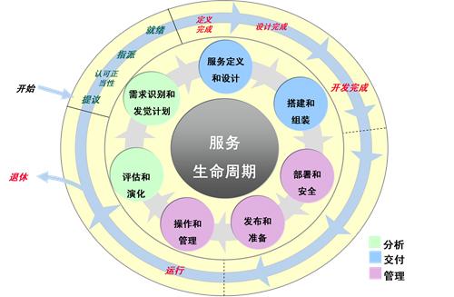中小it企业组织结构图