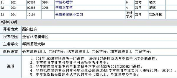广东地区学前教育专业自考本科都要考什么(科
