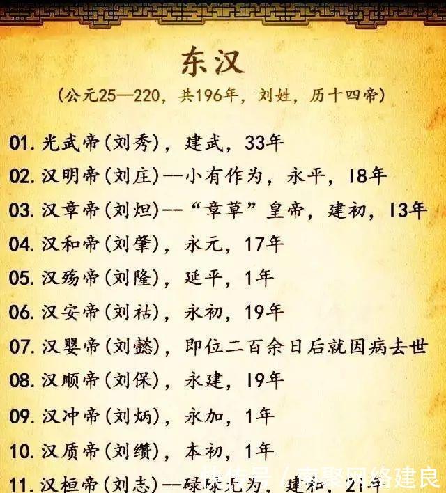 中国各朝代皇帝列表全览,被承认的皇帝都在这