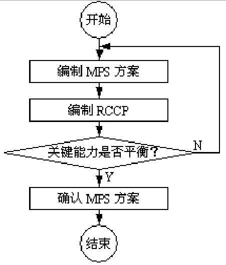 主生产计划编制过程包括:编制mps项目的初步计划