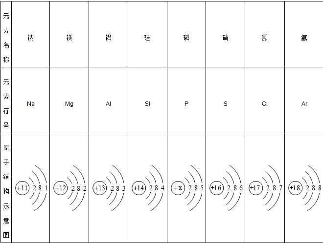 期元素的原子结构示意图